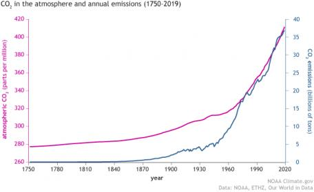 Name:  CO2_emissions_vs_concentrations_1751-2019_620.jpg Views: 609 Size:  13.7 KB