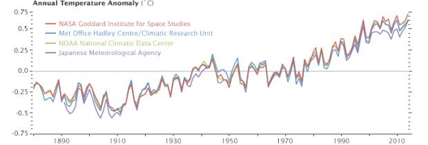 Name:  annual_temperature_anomalies_2014.jpg Views: 270 Size:  16.6 KB