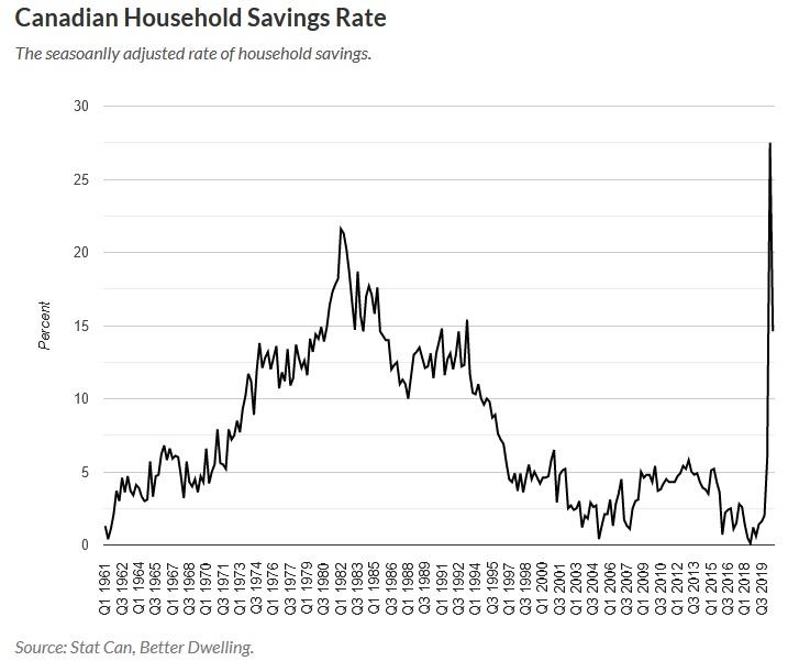 Name:  Can HH savings rate.jpg Views: 583 Size:  81.5 KB