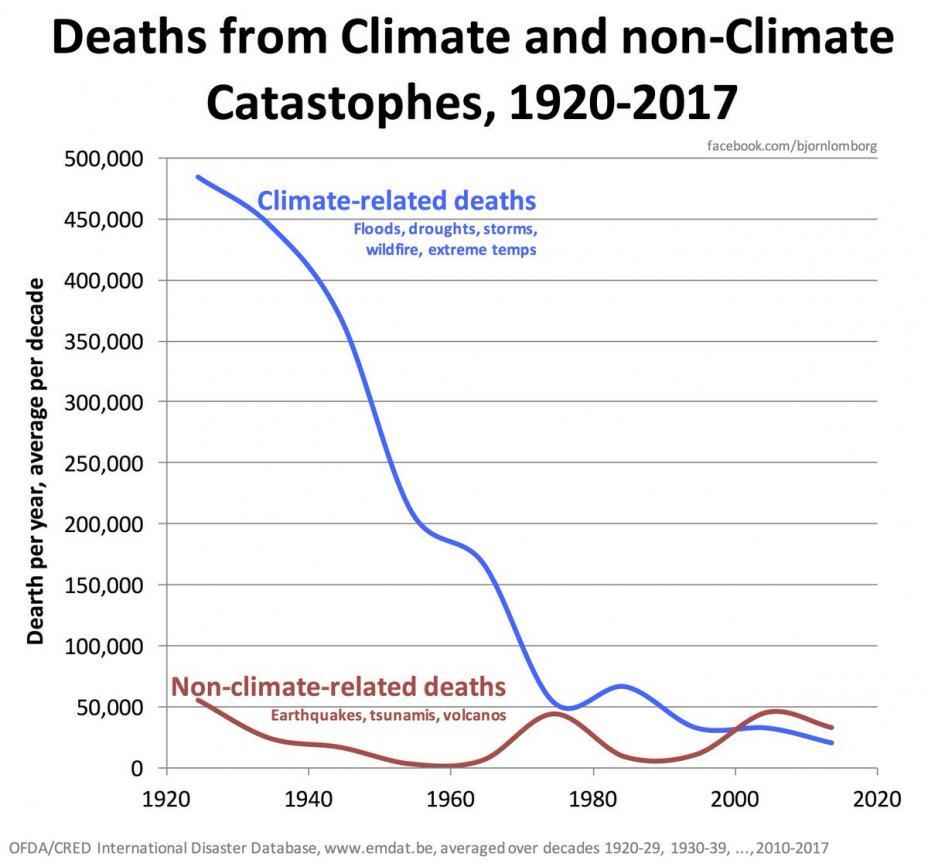 Name:  Climate Deaths.jpg Views: 191 Size:  80.7 KB