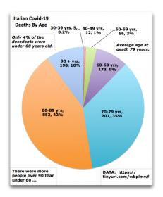 Name:  Italian-COVID-Deaths-by-Age.jpg Views: 538 Size:  10.0 KB