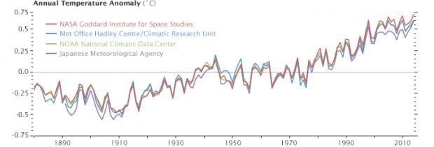 Name:  annual_temperature_anomalies_2014.jpg Views: 284 Size:  16.6 KB