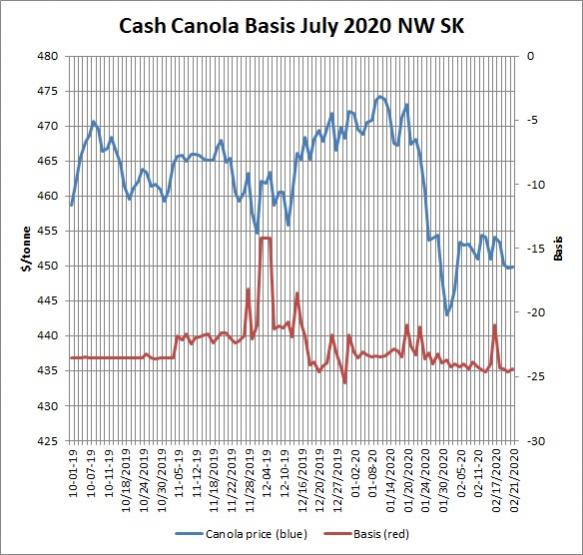 Name:  Cash Canola Jul 2020.jpg