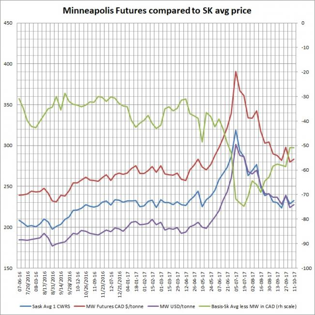 Name:  Minneapolis futures compared to SK avg 1 13.5 CWRS Oct 11 17.jpg