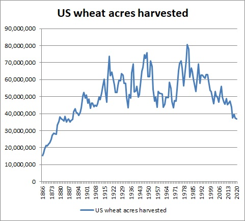 Name:  US wheat acres harvested.jpg Views: 504 Size:  60.5 KB