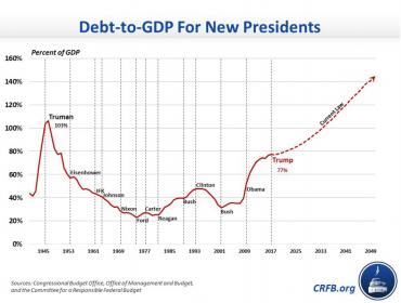 Name:  Debt-to-GDP For New Presidents.jpg Views: 483 Size:  16.0 KB
