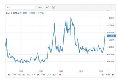 Name:  Corn Price 25 year.jpg Views: 559 Size:  13.2 KB