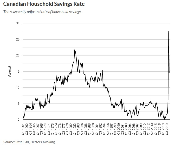 Name:  Can HH savings rate.jpg