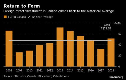 Name:  bc-foreign-investment-hits-3-year-high-in-canada-despite-oil-woes.jpg Views: 397 Size:  19.9 KB