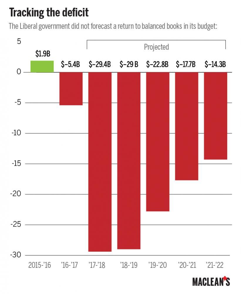 Name:  Macleans-Budget-Deficits-01.jpg Views: 357 Size:  56.1 KB