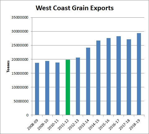 Name:  West Grain Exports.jpg